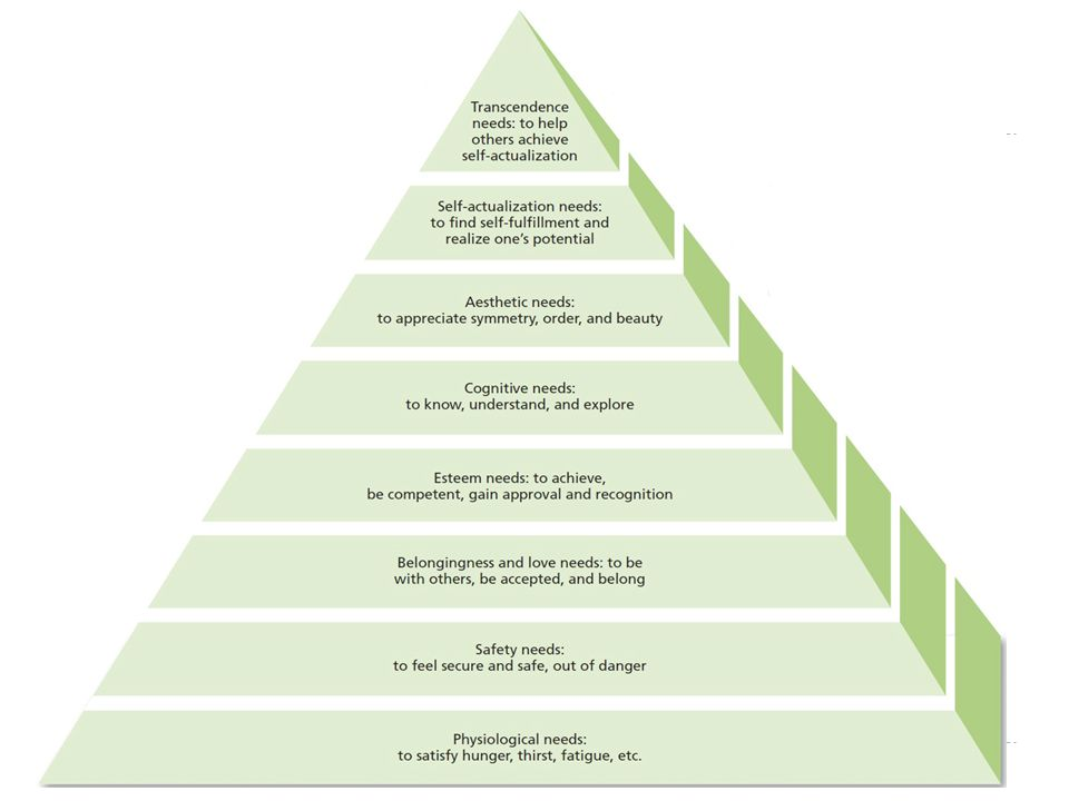 Maslow's hierarchy of needs  Many management programs are based on this model  Issues  No concrete research or study  Based on Maslow's observations  Studies of Americans  Cross cultural needs /order of needs may differ