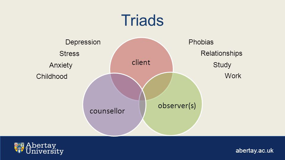 abertay.ac.uk Triads client observer(s) counsellor Stress Anxiety Childhood Relationships Work PhobiasDepression Study