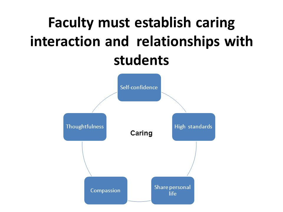 Faculty must establish caring interaction and relationships with students Self-confidenceHigh standards Share personal life CompassionThoughtfulness Caring