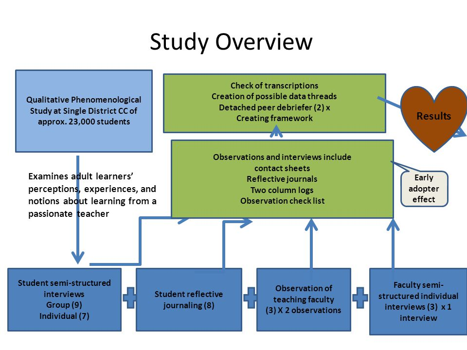 Study Overview Qualitative Phenomenological Study at Single District CC of approx.