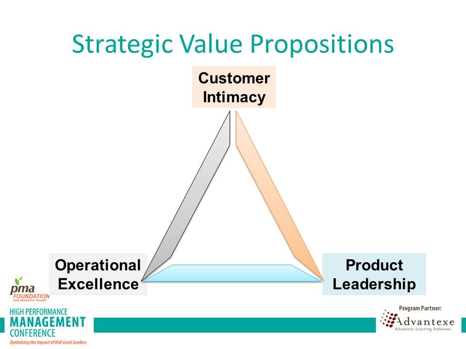 Strategic Value Propositions Customer Intimacy Operational Excellence Product Leadership