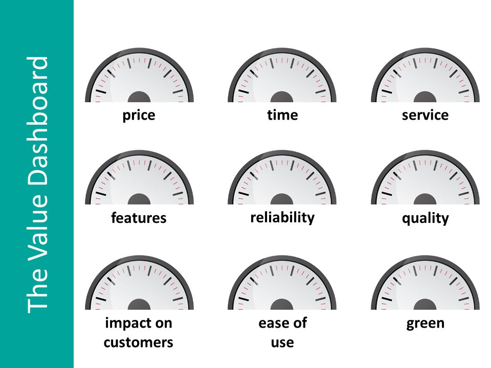 price impact on customers features servicetime green reliability quality ease of use The Value Dashboard