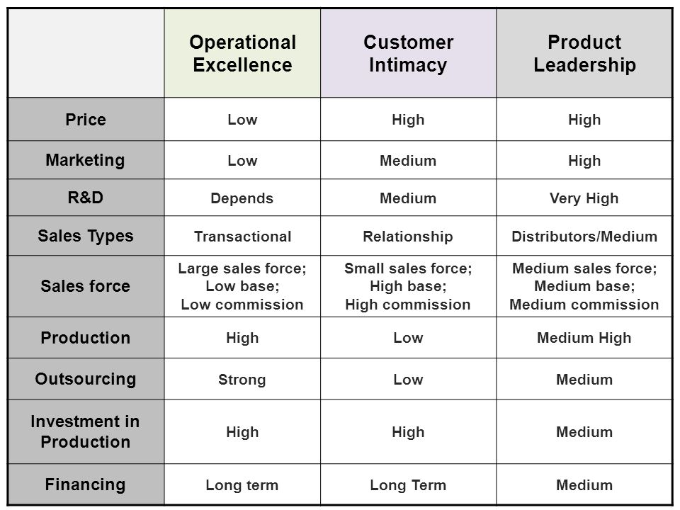 Operational Excellence Customer Intimacy Product Leadership Price LowHigh Marketing LowMediumHigh R&D DependsMediumVery High Sales Types TransactionalRelationshipDistributors/Medium Sales force Large sales force; Low base; Low commission Small sales force; High base; High commission Medium sales force; Medium base; Medium commission Production HighLowMedium High Outsourcing StrongLowMedium Investment in Production High Medium Financing Long termLong TermMedium