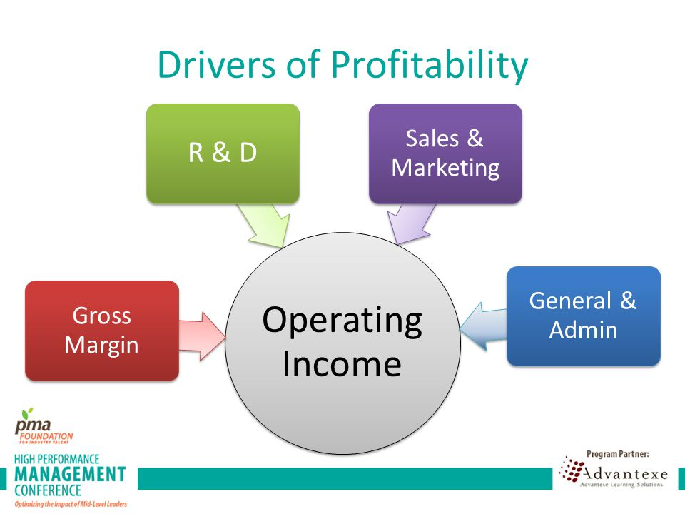 Operating Income Gross Margin R & D Sales & Marketing General & Admin Drivers of Profitability