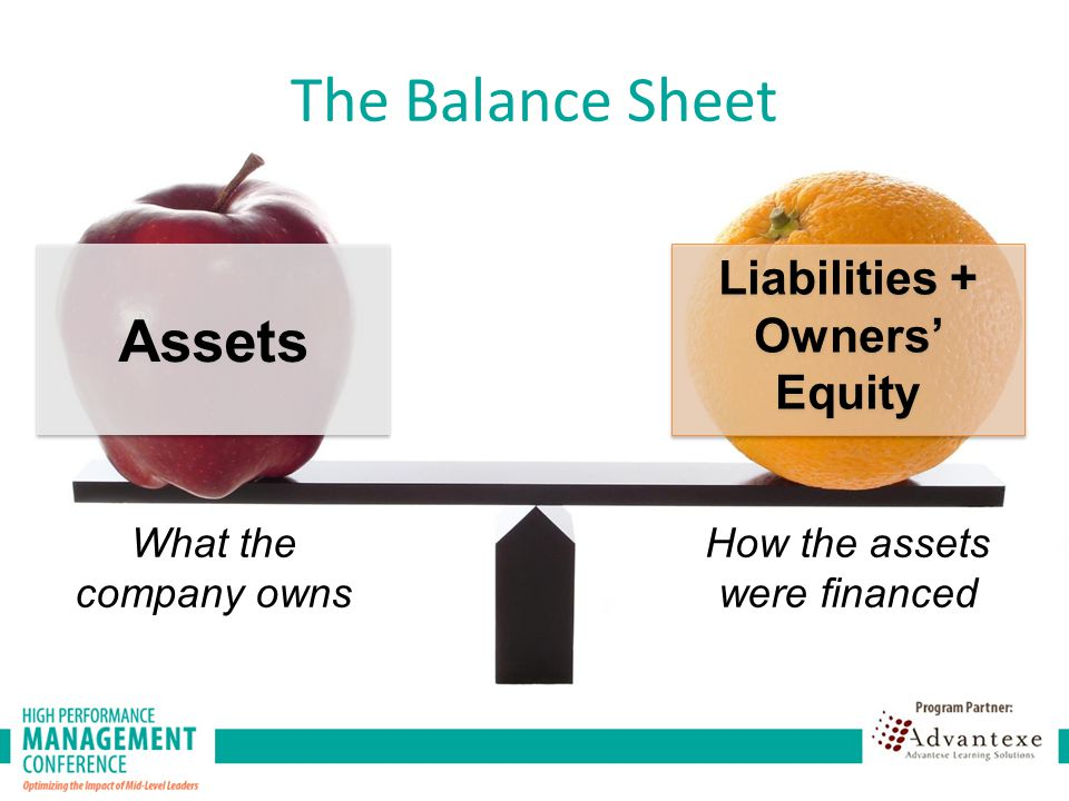 Assets Liabilities + Owners' Equity What the company owns How the assets were financed The Balance Sheet