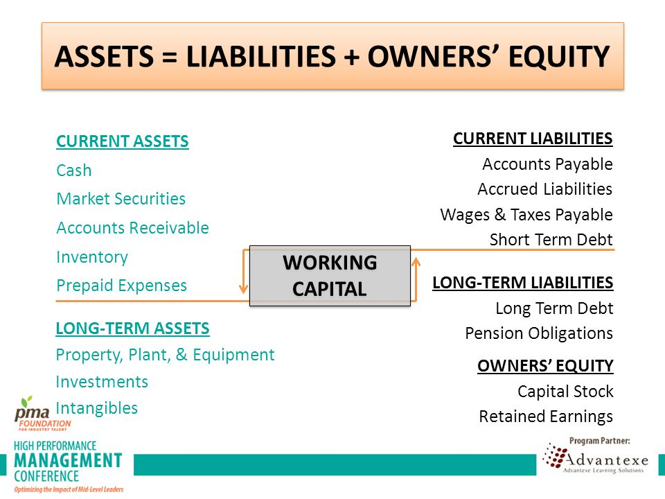 CURRENT ASSETS Cash Market Securities Accounts Receivable Inventory Prepaid Expenses LONG-TERM ASSETS Property, Plant, & Equipment Investments Intangibles CURRENT LIABILITIES Accounts Payable Accrued Liabilities Wages & Taxes Payable Short Term Debt LONG-TERM LIABILITIES Long Term Debt Pension Obligations OWNERS' EQUITY Capital Stock Retained Earnings WORKING CAPITAL ASSETS = LIABILITIES + OWNERS' EQUITY