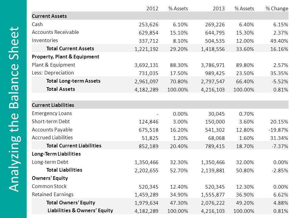 2012% Assets2013% Assets% Change Current Assets Cash 253,6266.10%269,2266.40%6.15% Accounts Receivable 629,85415.10%644,79515.30%2.37% Inventories 337,7128.10%504,53512.00%49.40% Total Current Assets 1,221,19229.20%1,418,55633.60%16.16% Property, Plant & Equipment Plant & Equipment 3,692,13188.30%3,786,97189.80%2.57% Less: Depreciation 731,03517.50%989,42523.50%35.35% Total Long-term Assets 2,961,09770.80%2,797,54766.40%-5.52% Total Assets 4,182,289100.00%4,216,103100.00%0.81% Current Liabilities Emergency Loans -0.00%30,0450.70% Short-term Debt 124,8463.00%150,0003.60%20.15% Accounts Payable 675,51816.20%541,30212.80%-19.87% Accrued Liabilities 51,8251.20%68,0681.60%31.34% Total Current Liabilities 852,18920.40%789,41518.70%-7.37% Long-Term Liabilities Long-term Debt 1,350,46632.30%1,350,46632.00%0.00% Total Liabilities 2,202,65552.70%2,139,88150.80%-2.85% Owners Equity Common Stock 520,34512.40%520,34512.30%0.00% Retained Earnings 1,459,28934.90%1,555,87736.90%6.62% Total Owners Equity 1,979,63447.30%2,076,22249.20%4.88% Liabilities & Owners' Equity 4,182,289100.00%4,216,103100.00%0.81% Analyzing the Balance Sheet