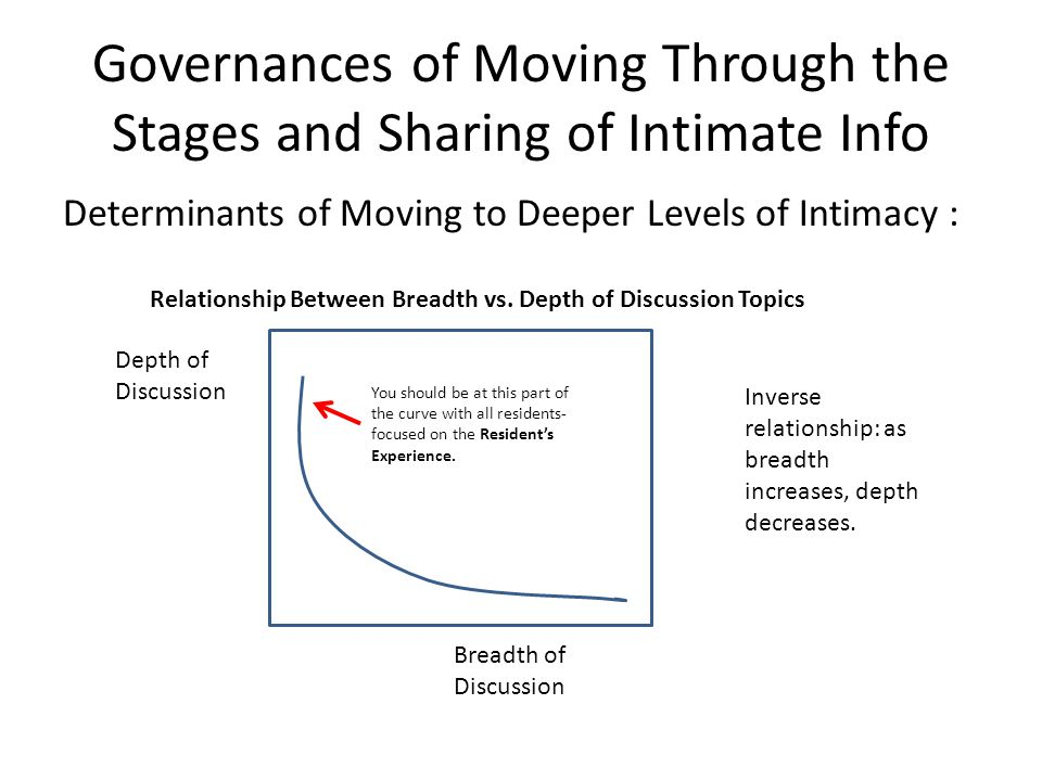 Governances of Moving Through the Stages and Sharing of Intimate Info Determinants of Moving to Deeper Levels of Intimacy : Relationship Between Bread