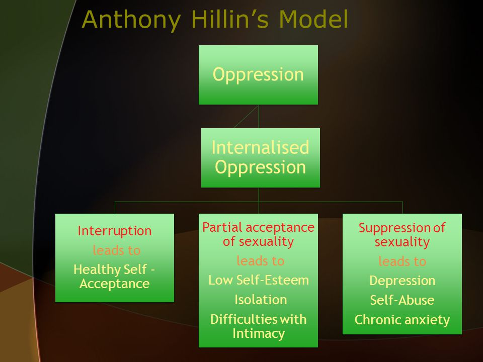 Anthony Hillin's Model Oppression Interruption leads to Healthy Self - Acceptance Partial acceptance of sexuality leads to Low Self-Esteem Isolation Difficulties with Intimacy Suppression of sexuality leads to Depression Self-Abuse Chronic anxiety Internalised Oppression