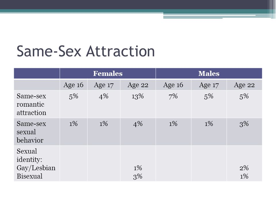 Same-Sex Attraction FemalesMales Age 16Age 17Age 22Age 16Age 17Age 22 Same-sex romantic attraction 5%4%13%7%5% Same-sex sexual behavior 1% 4%1% 3% Sexual identity: Gay/Lesbian Bisexual 1% 3% 2% 1%