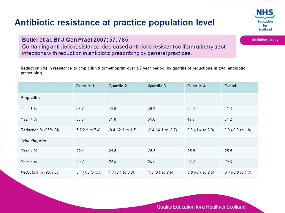 Quality Education for a Healthier Scotland Multidisciplinary Antibiotic resistance at practice population level Butler et al.