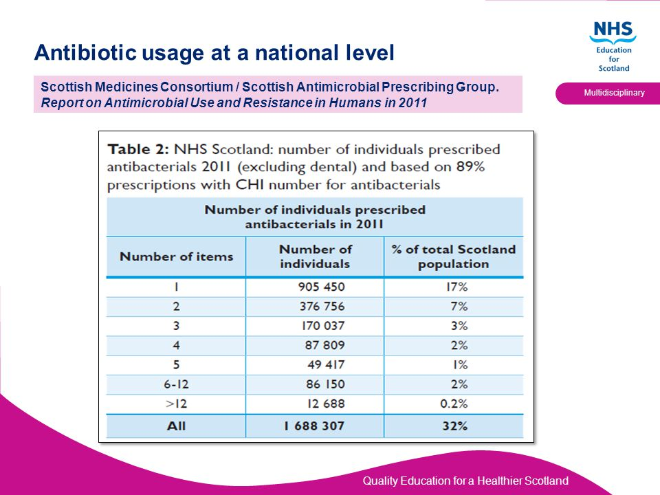 Quality Education for a Healthier Scotland Multidisciplinary Antibiotic usage at a national level Scottish Medicines Consortium / Scottish Antimicrobial Prescribing Group.