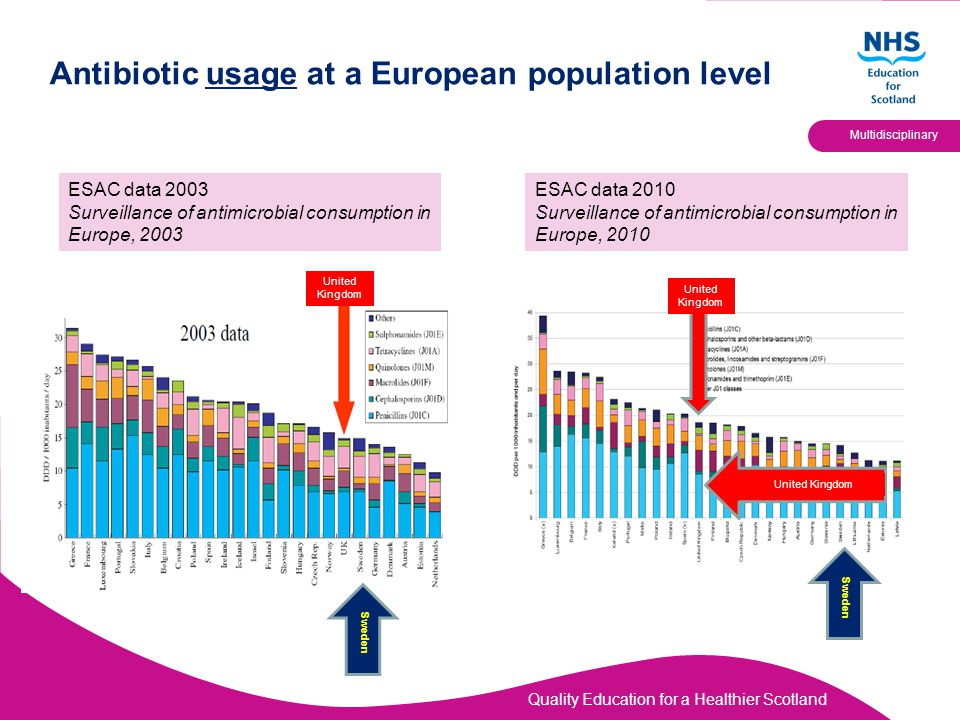 Quality Education for a Healthier Scotland Multidisciplinary Antibiotic resistance at a European population level Goossens et al.