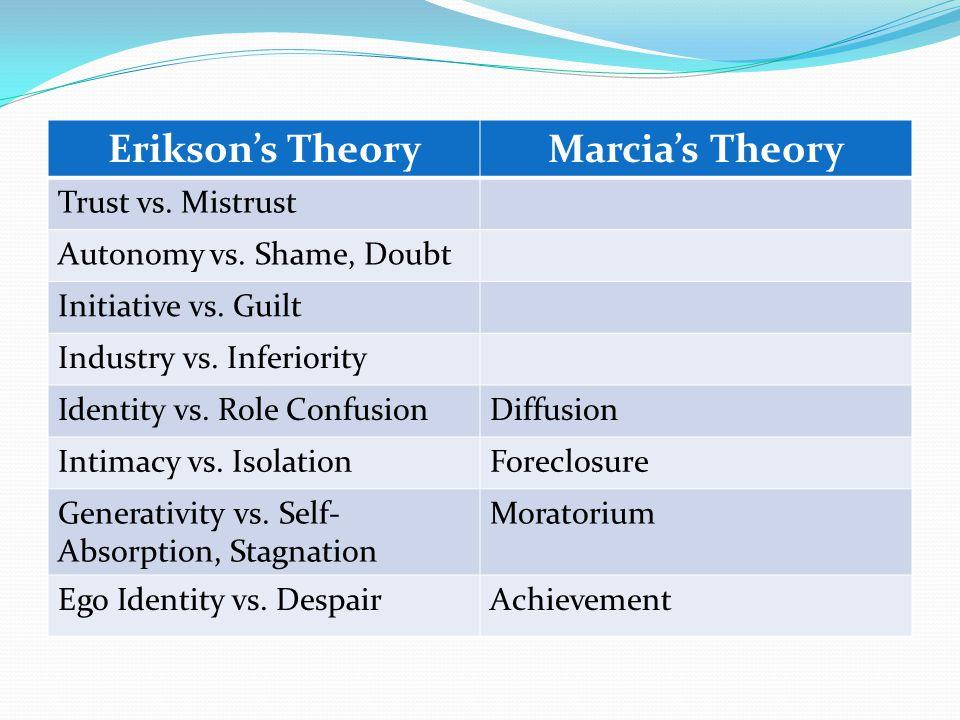 Erikson's TheoryMarcia's Theory Trust vs. Mistrust Autonomy vs.