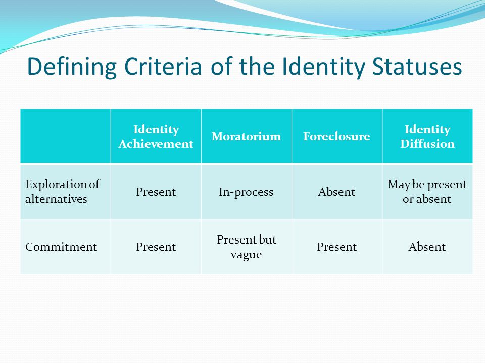 Defining Criteria of the Identity Statuses Identity Achievement MoratoriumForeclosure Identity Diffusion Exploration of alternatives PresentIn-processAbsent May be present or absent CommitmentPresent Present but vague PresentAbsent