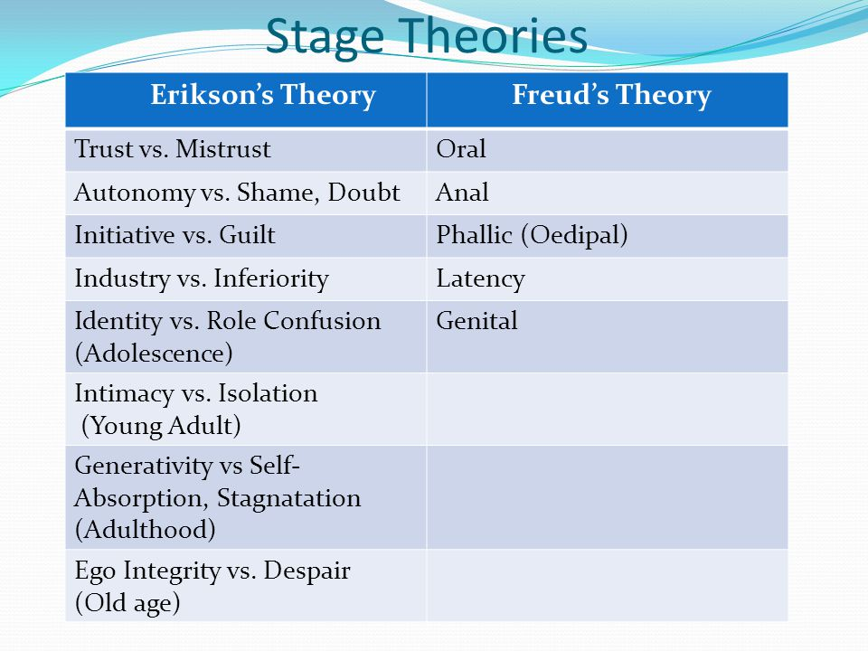 Stage Theories Erikson's Theory Freud's Theory Trust vs.