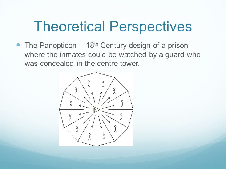 Theoretical Perspectives The Panopticon – 18 th Century design of a prison where the inmates could be watched by a guard who was concealed in the centre tower.