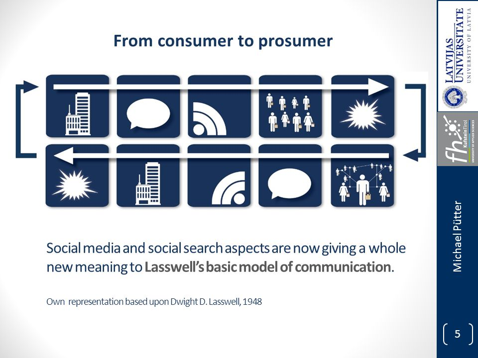 5 Social media and social search aspects are now giving a whole new meaning to Lasswell's basic model of communication.