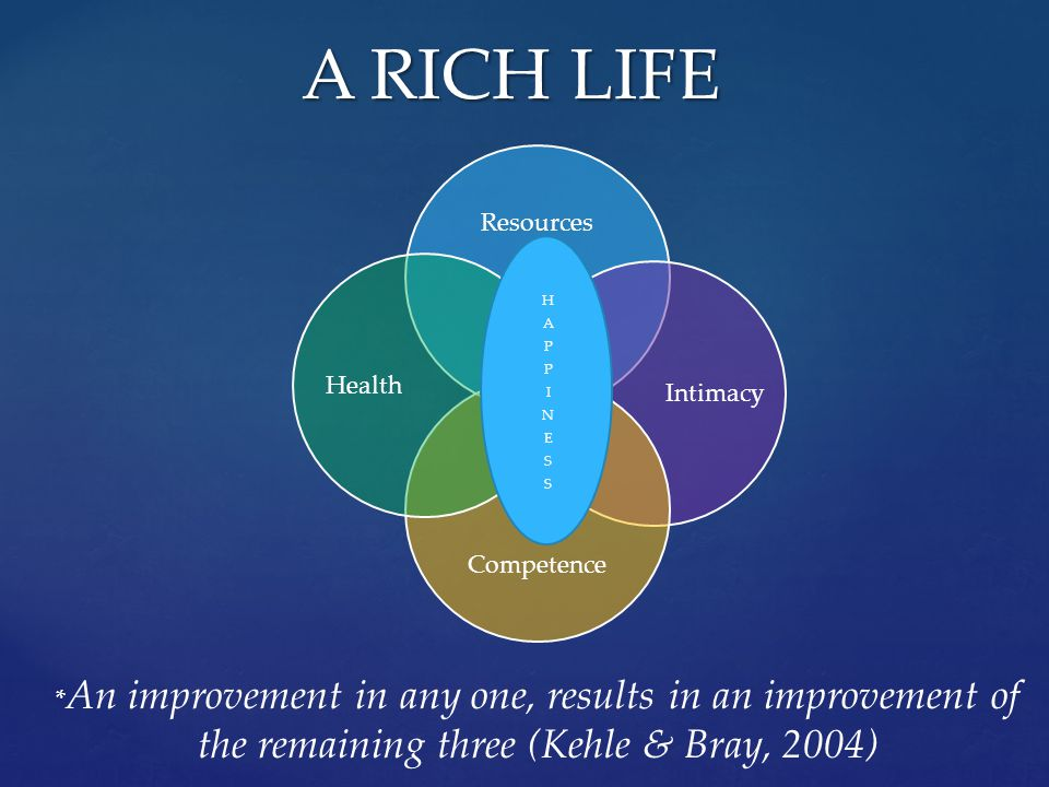 Resources Intimacy Competence Health A RICH LIFE * An improvement in any one, results in an improvement of the remaining three (Kehle & Bray, 2004)