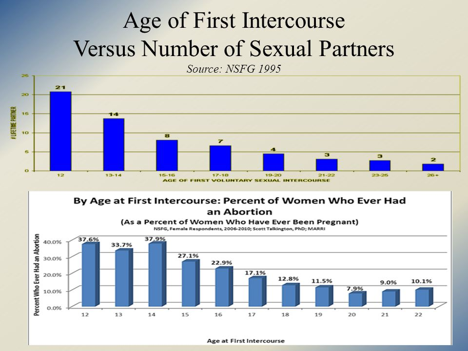 Age of First Intercourse Versus Number of Sexual Partners Source: NSFG 1995