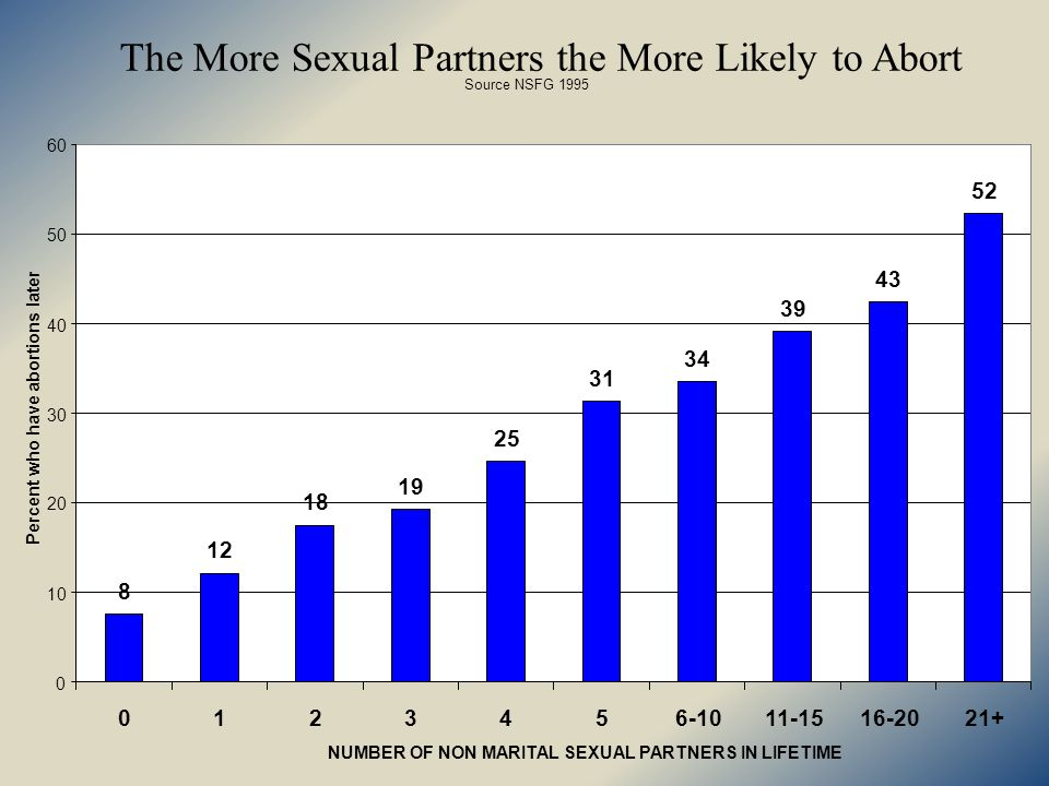 The More Sexual Partners the More Likely to Abort Source NSFG NUMBER OF NON MARITAL SEXUAL PARTNERS IN LIFETIME Percent who have abortions later