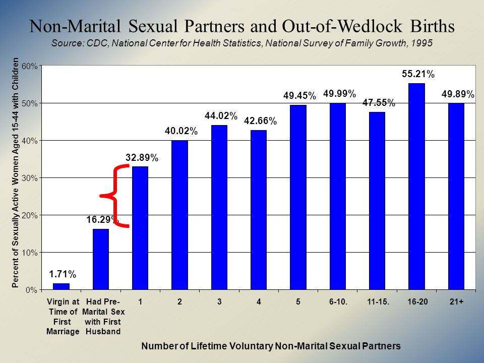 Non-Marital Sexual Partners and Out-of-Wedlock Births Source: CDC, National Center for Health Statistics, National Survey of Family Growth, % 16.29% 32.89% 40.02% 44.02% 42.66% 49.45% 49.99% 47.55% 55.21% 49.89% 0% 10% 20% 30% 40% 50% 60% Virgin at Time of First Marriage Had Pre- Marital Sex with First Husband Number of Lifetime Voluntary Non-Marital Sexual Partners Percent of Sexually Active Women Aged with Children