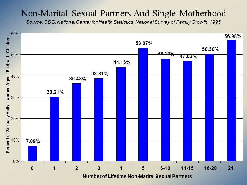 Non-Marital Sexual Partners And Single Motherhood Source: CDC, National Center for Health Statistics, National Survey of Family Growth, % 30.21% 36.48% 38.81% 44.16% 53.07% 48.13% 47.03% 50.30% 56.98% 0% 10% 20% 30% 40% 50% 60% Number of Lifetime Non-Marital Sexual Partners Percent of Sexually Active women Aged with Children
