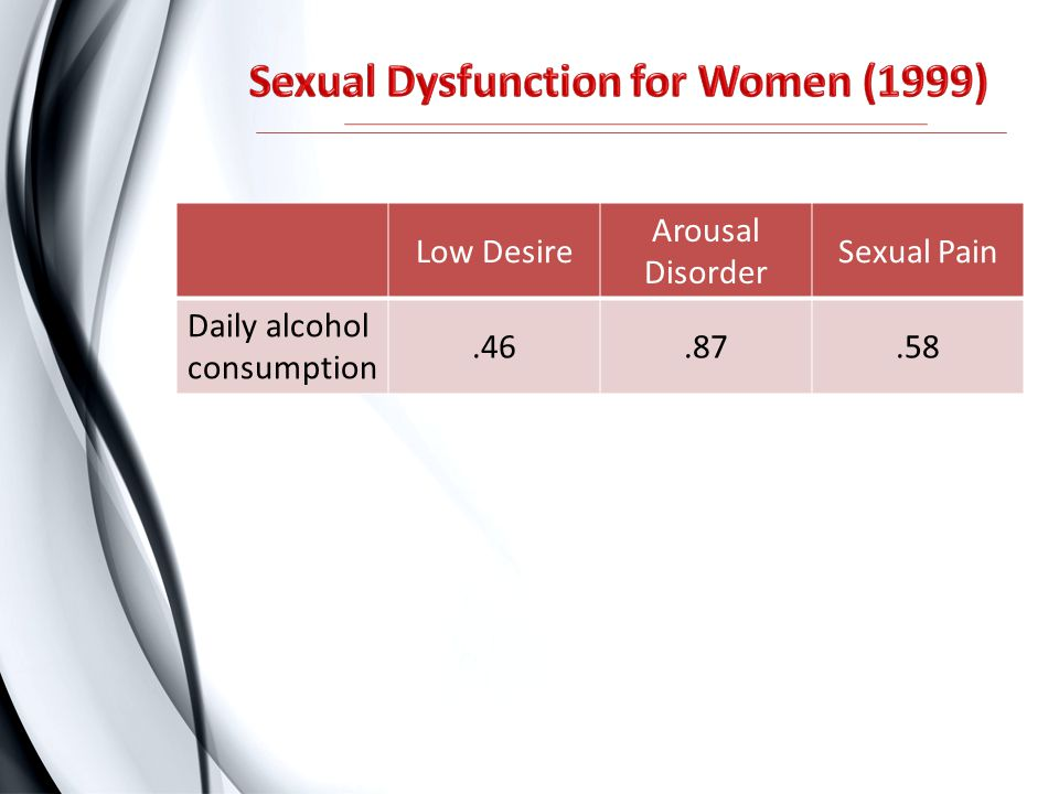 Low Desire Arousal Disorder Sexual Pain Daily alcohol consumption.46.87.58