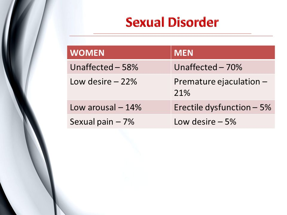 WOMENMEN Unaffected – 58%Unaffected – 70% Low desire – 22%Premature ejaculation – 21% Low arousal – 14%Erectile dysfunction – 5% Sexual pain – 7%Low d