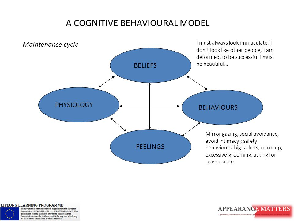BELIEFS BEHAVIOURS FEELINGS PHYSIOLOGY A COGNITIVE BEHAVIOURAL MODEL I must always look immaculate, I don't look like other people, I am deformed, to be successful I must be beautiful… Mirror gazing, social avoidance, avoid intimacy ; safety behaviours: big jackets, make up, excessive grooming, asking for reassurance Maintenance cycle