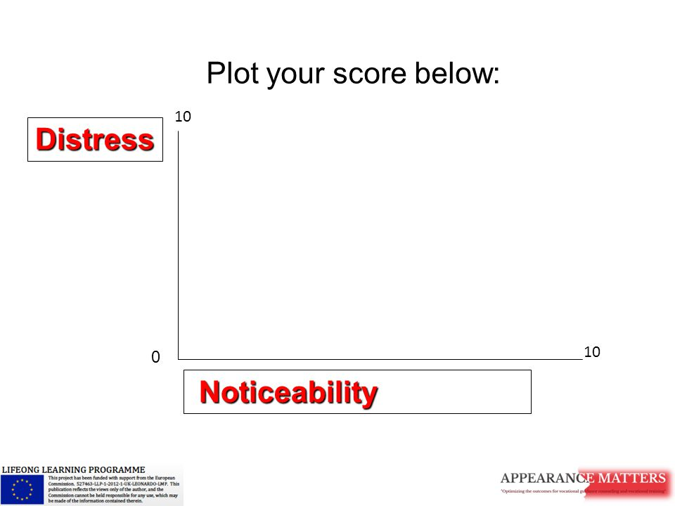 Noticeability Noticeability Distress Plot your score below: 0 10