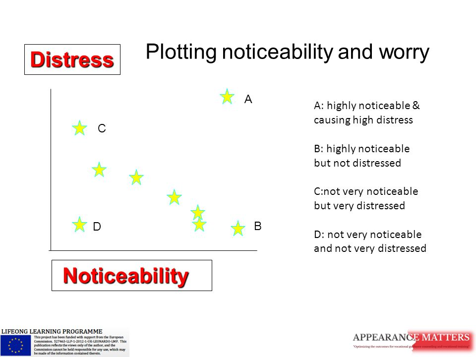 Noticeability Noticeability Distress Plotting noticeability and worry A B C D A: highly noticeable & causing high distress B: highly noticeable but not distressed C:not very noticeable but very distressed D: not very noticeable and not very distressed
