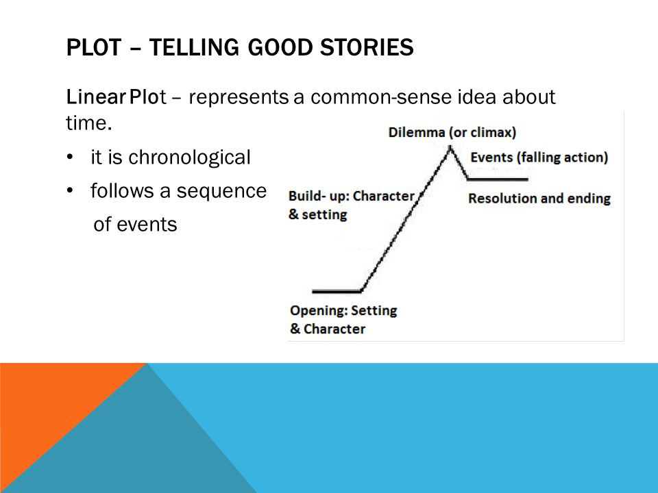 PLOT – TELLING GOOD STORIES Linear Plot – represents a common-sense idea about time. it is chronological follows a sequence of events