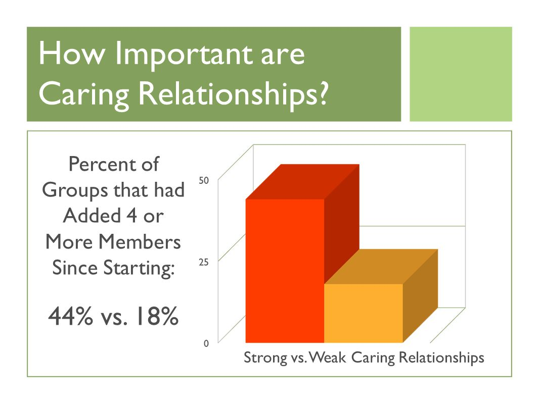 How Important are Caring Relationships.