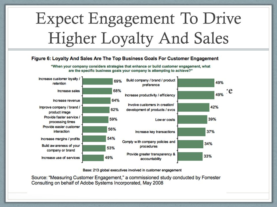 Expect Engagement To Drive Higher Loyalty And Sales more loyal Buys, renews, or upgrades more products, more often Recommends the brand to others