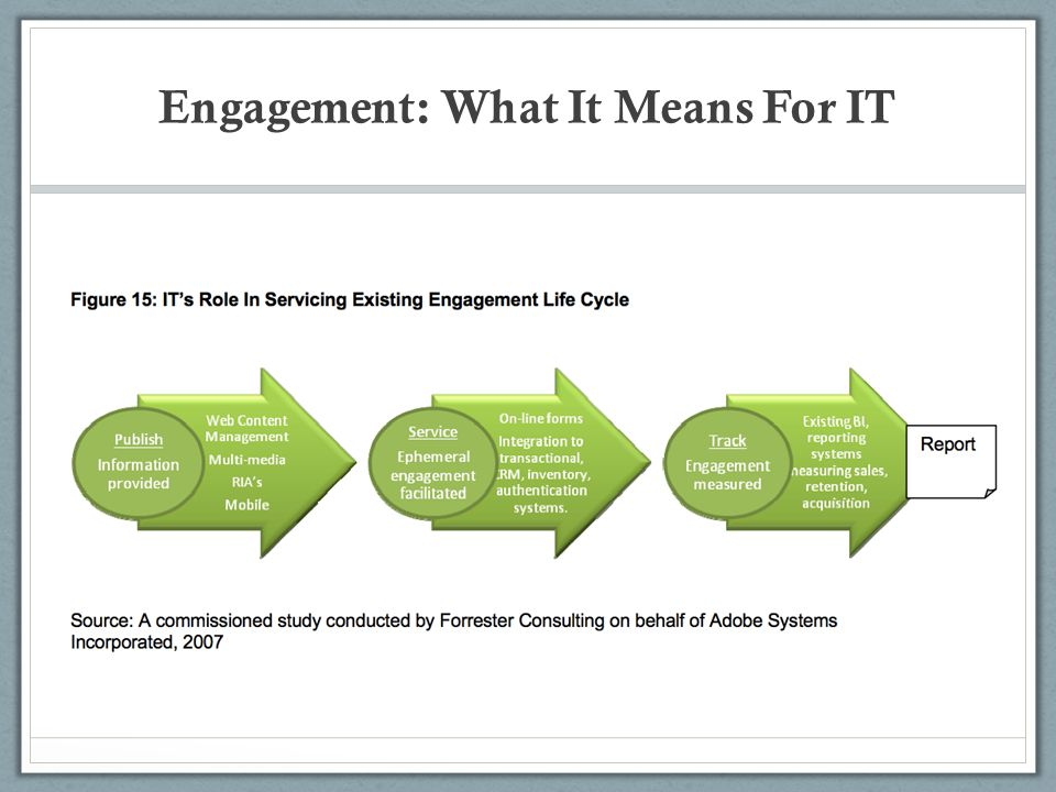 Engagement: What It Means For IT