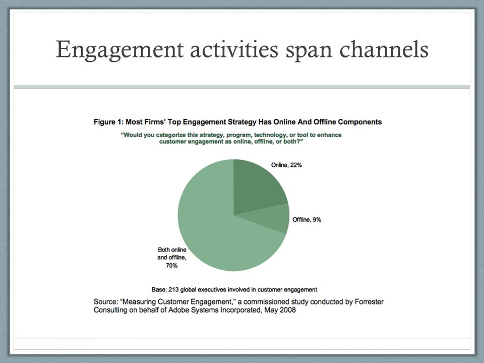 Engagement activities span channels