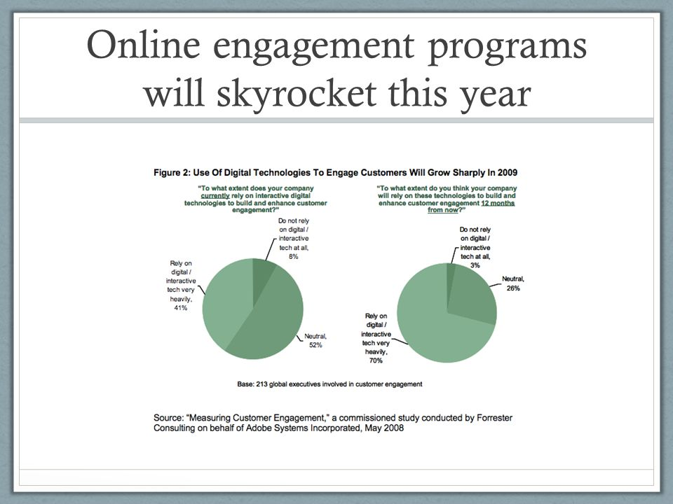 Online engagement programs will skyrocket this year