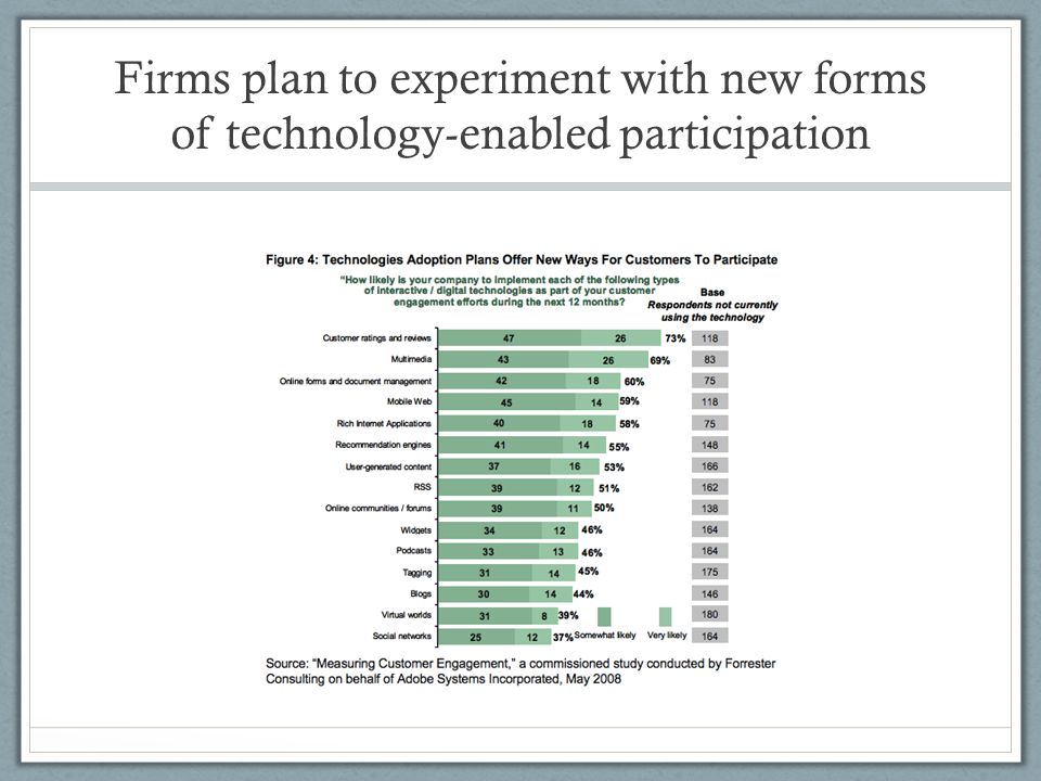 Firms plan to experiment with new forms of technology-enabled participation