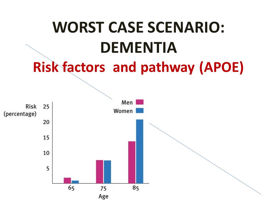 WORST CASE SCENARIO: DEMENTIA Risk factors and pathway (APOE)