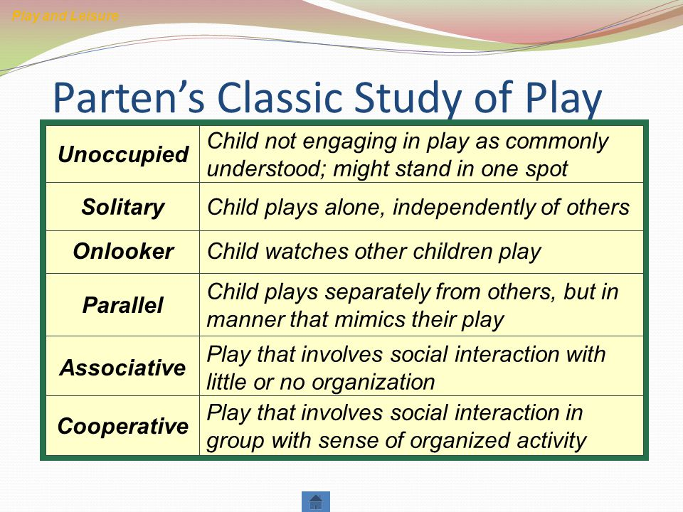 Parten's Classic Study of Play Play and Leisure Onlooker Parallel Solitary Unoccupied Child not engaging in play as commonly understood; might stand in one spot Associative Cooperative Child watches other children play Child plays separately from others, but in manner that mimics their play Play that involves social interaction with little or no organization Play that involves social interaction in group with sense of organized activity Child plays alone, independently of others