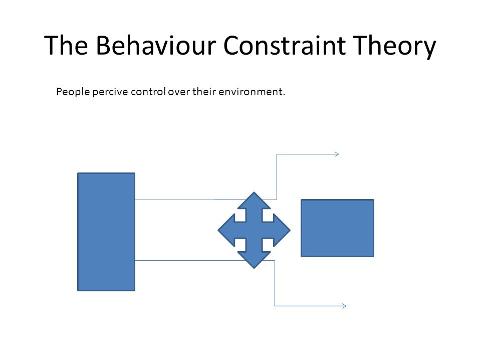 The Behaviour Constraint Theory People percive control over their environment.