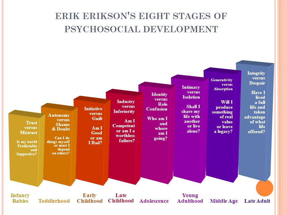 ERIK ERIKSON S EIGHT STAGES OF PSYCHOSOCIAL DEVELOPMENT Integrity versus Despair Have I lived a full life and taken advantage of what life offered.