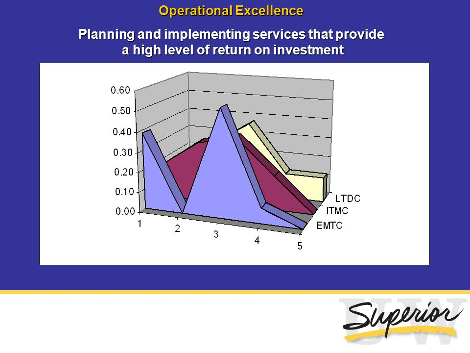 Operational Excellence Planning and implementing services that provide a high level of return on investment