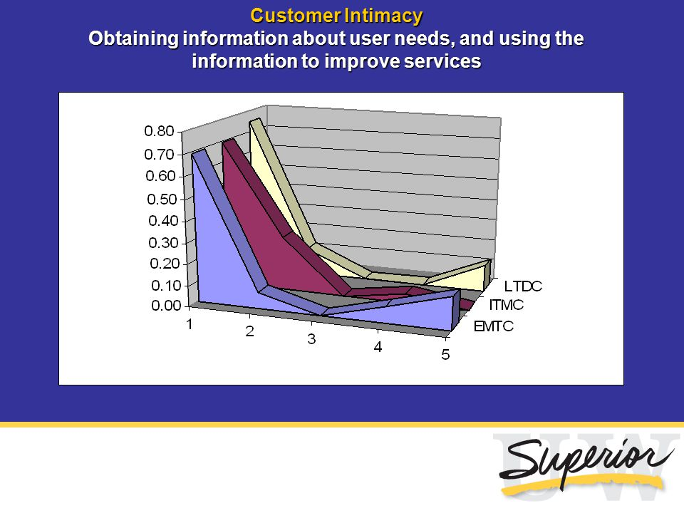 Customer Intimacy Obtaining information about user needs, and using the information to improve services