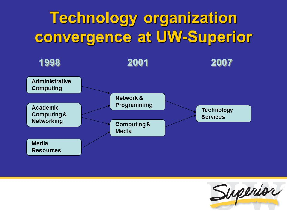 Technology organization convergence at UW-Superior Academic Computing & Networking Administrative Computing Media Resources Network & Programming Comp