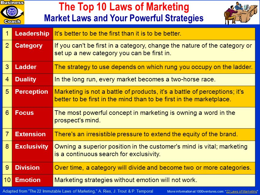 The Top 10 Laws of Marketing Market Laws and Your Powerful Strategies 1LeadershipIt s better to be the first than it is to be better.