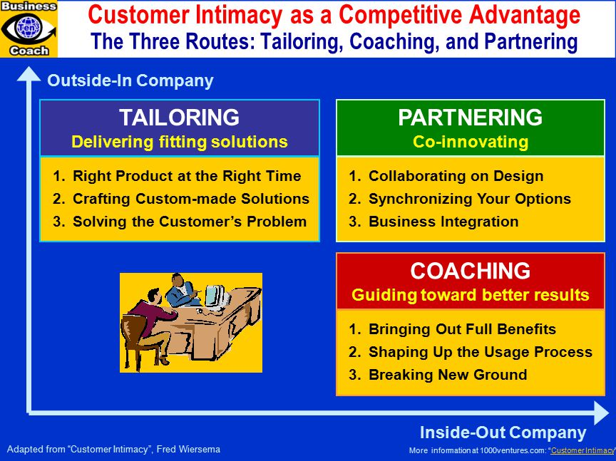 Customer Intimacy as a Competitive Advantage The Three Routes: Tailoring, Coaching, and Partnering Outside-In Company TAILORING Delivering fitting solutions Adapted from Customer Intimacy , Fred Wiersema Inside-Out Company 1.Right Product at the Right Time 2.Crafting Custom-made Solutions 3.Solving the Customer's Problem PARTNERING Co-innovating 1.Collaborating on Design 2.Synchronizing Your Options 3.Business Integration COACHING Guiding toward better results 1.Bringing Out Full Benefits 2.Shaping Up the Usage Process 3.Breaking New Ground More information at 1000ventures.com: Customer Intimacy Customer Intimacy