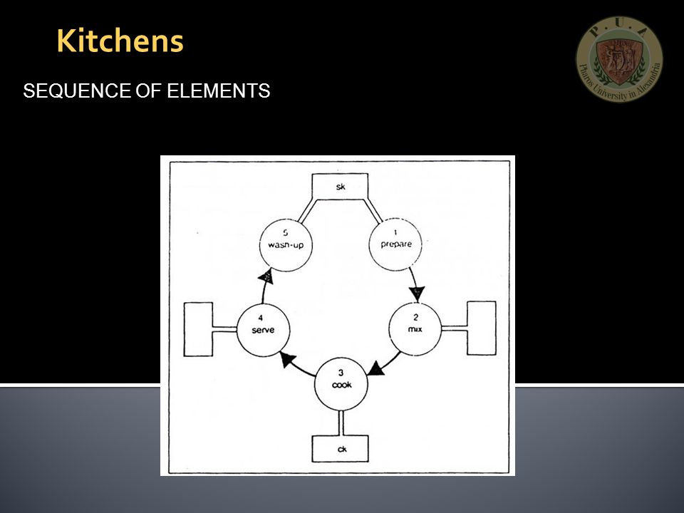 Kitchens SEQUENCE OF ELEMENTS