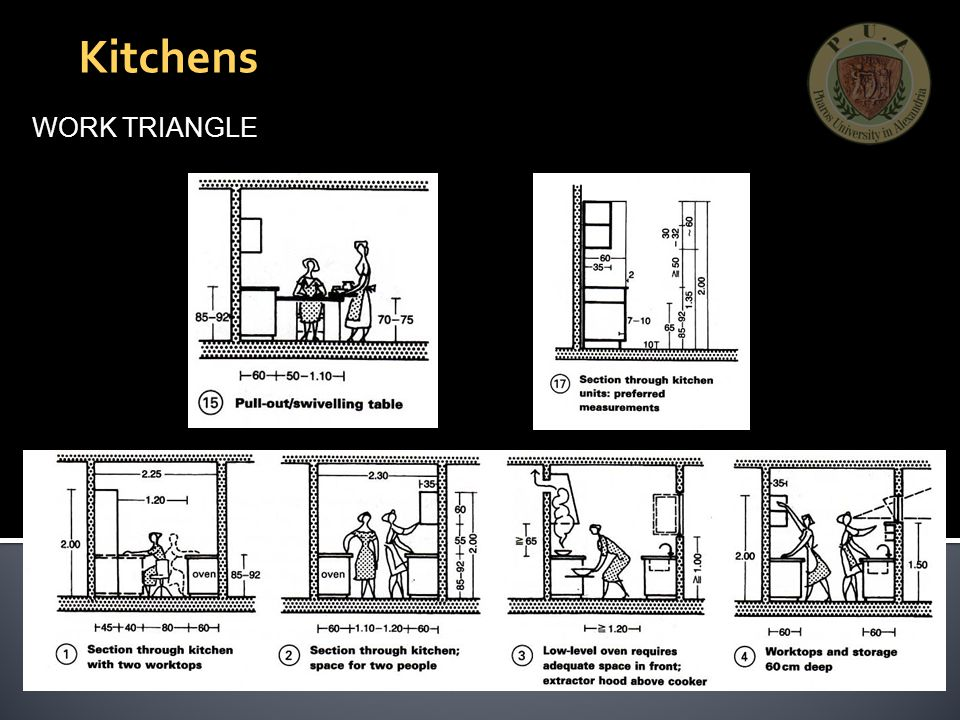 Kitchens WORK TRIANGLE